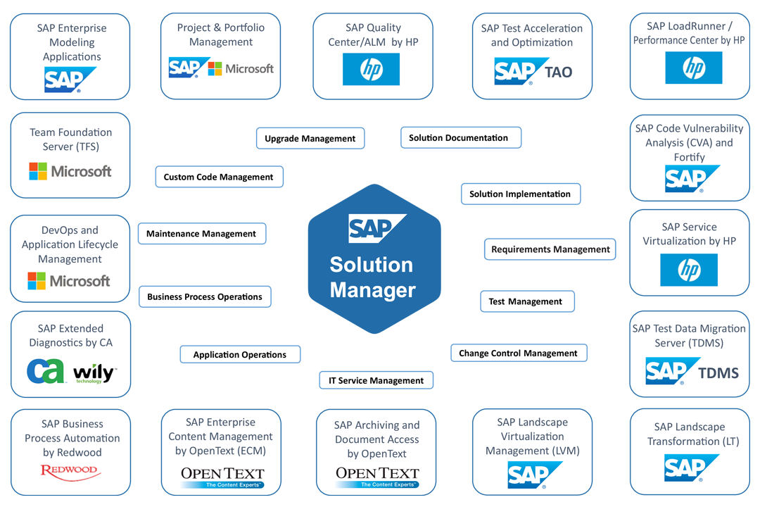 CoreALM - SAP Solution Manager Services