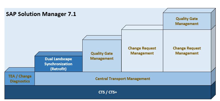 SAP Change Control Management | CoreALM