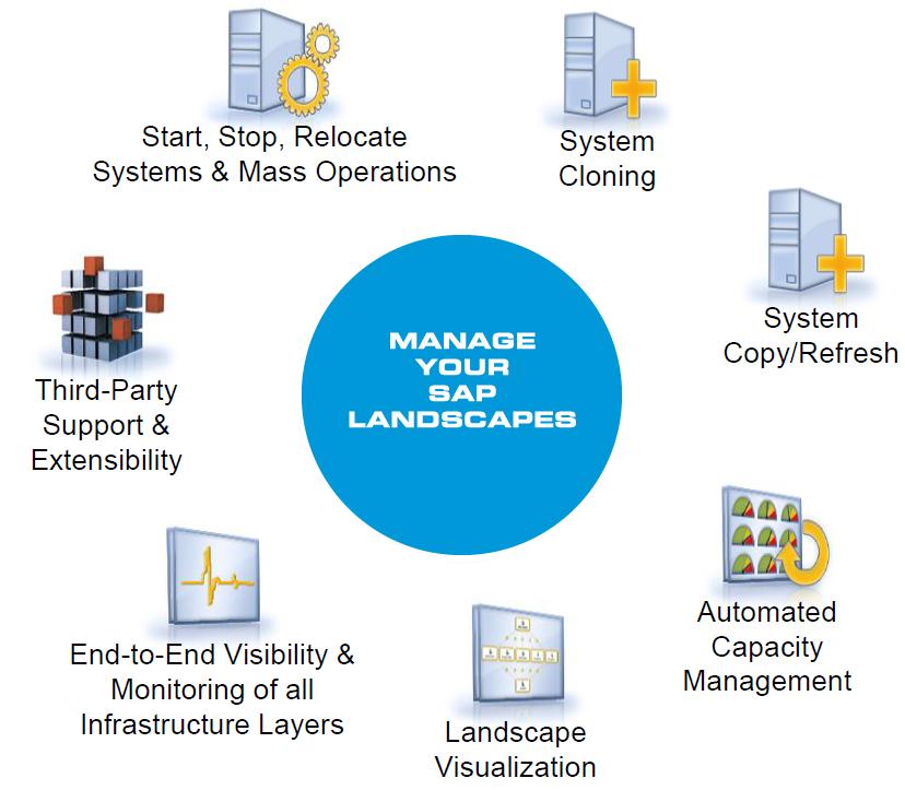SAP LVM - SAP Landscape Virtualization Management CoreALM SAP SolMan
