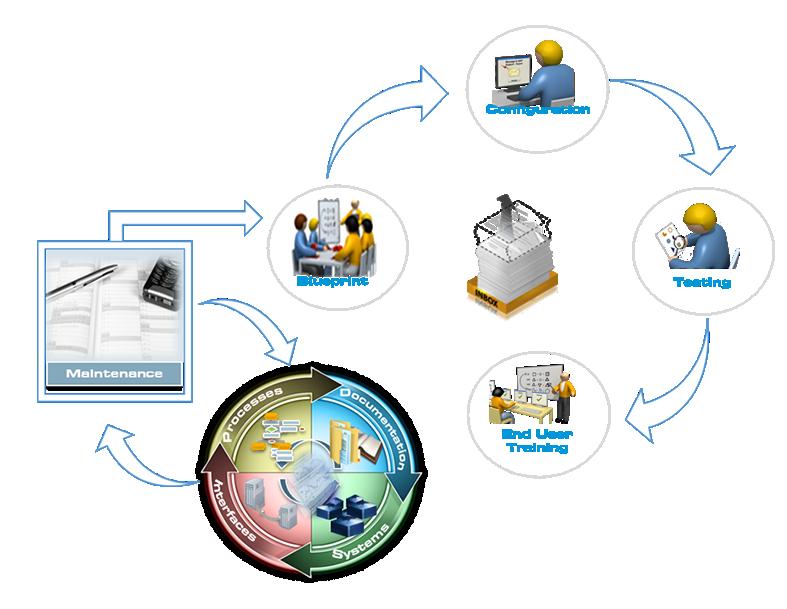 SAP Maintenance-Management