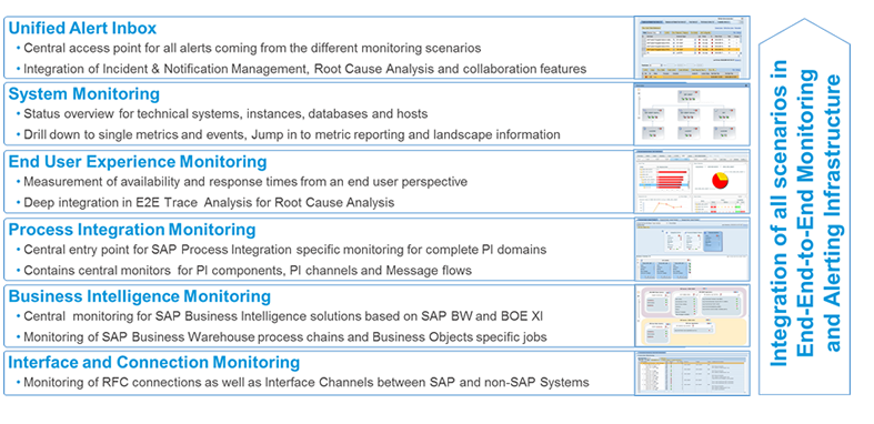 SAP Technical Monitoring and Alerting