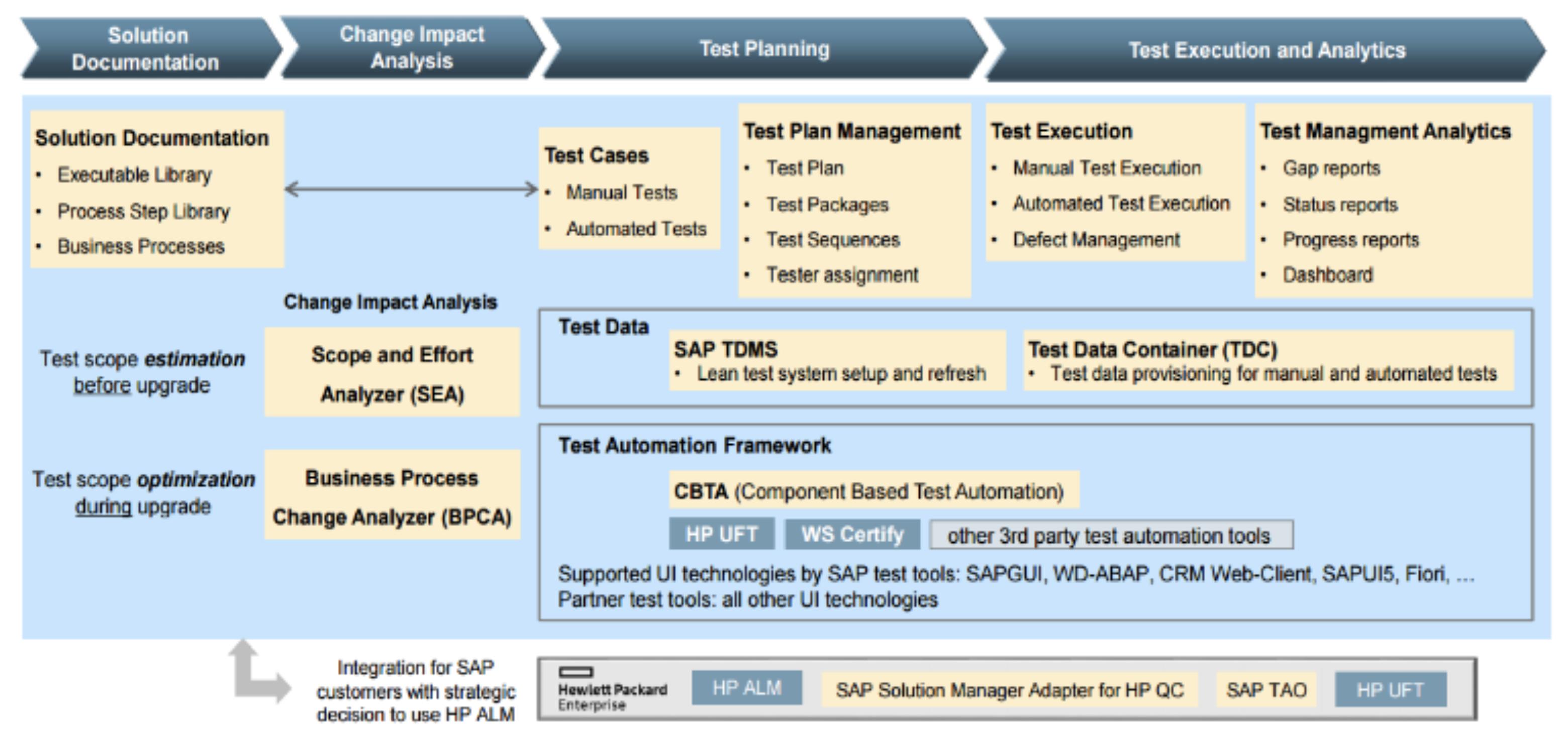 sap solution manager 7.2 pdf