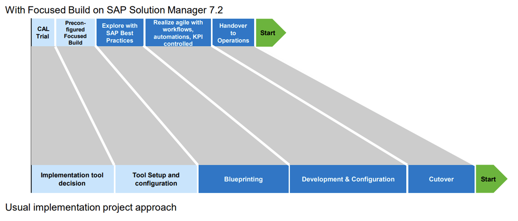 What is SAP Focused Build and how to get started?