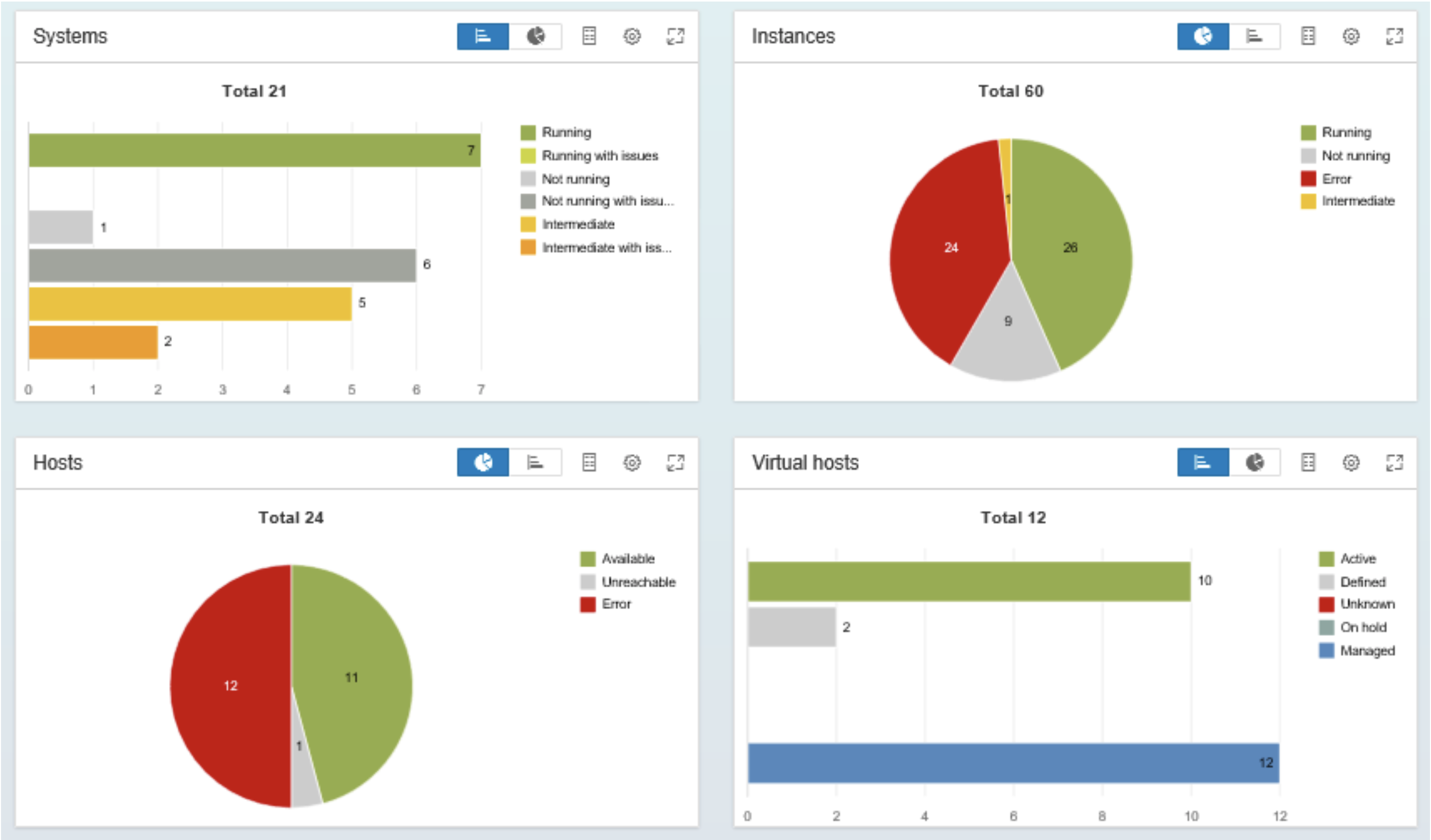 Promote your SAP BASIS Operations with SAP Landscape
