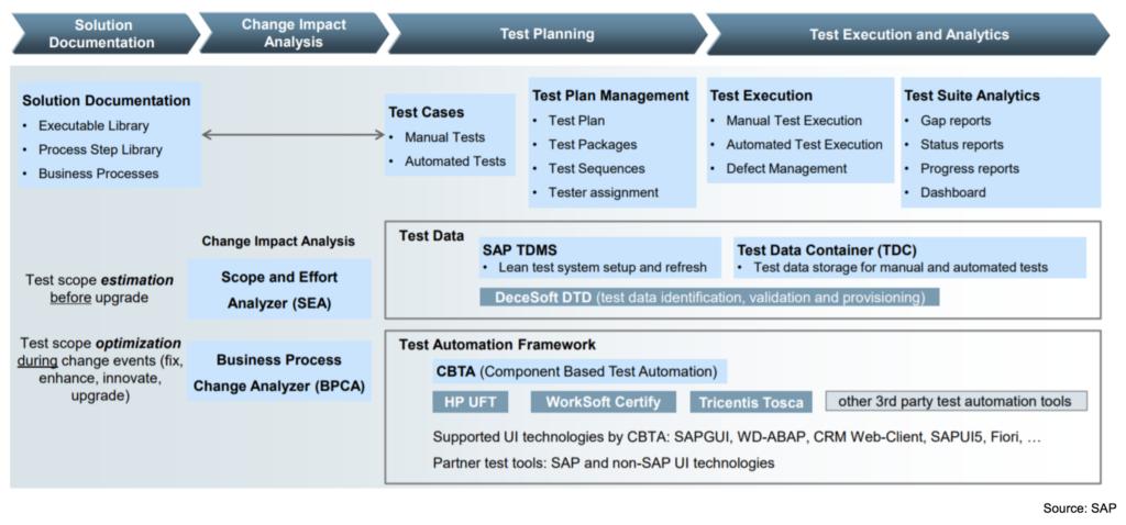 Solution Manager - SAP Test Suite