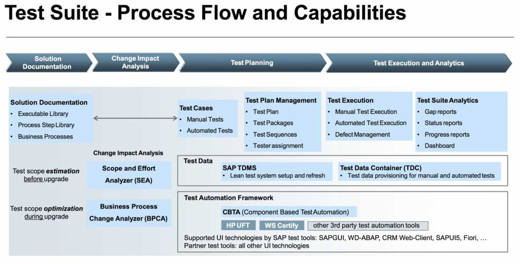 SAP SolMan Test Suite - Process Flow & Capabilities