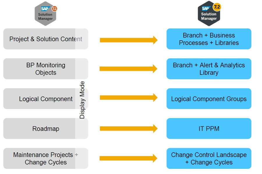 Changes in Solution Documentation