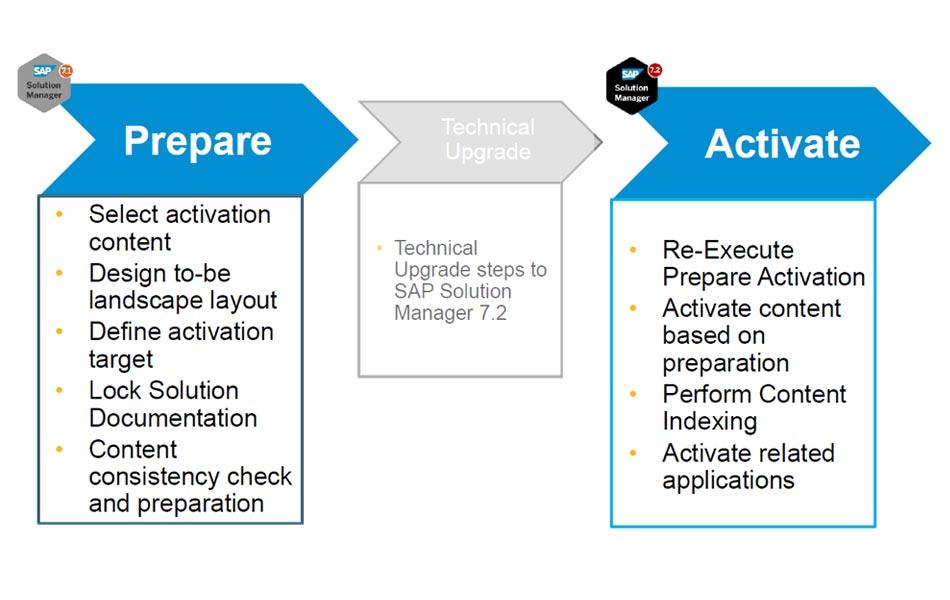 Solution Manager Upgrade Steps