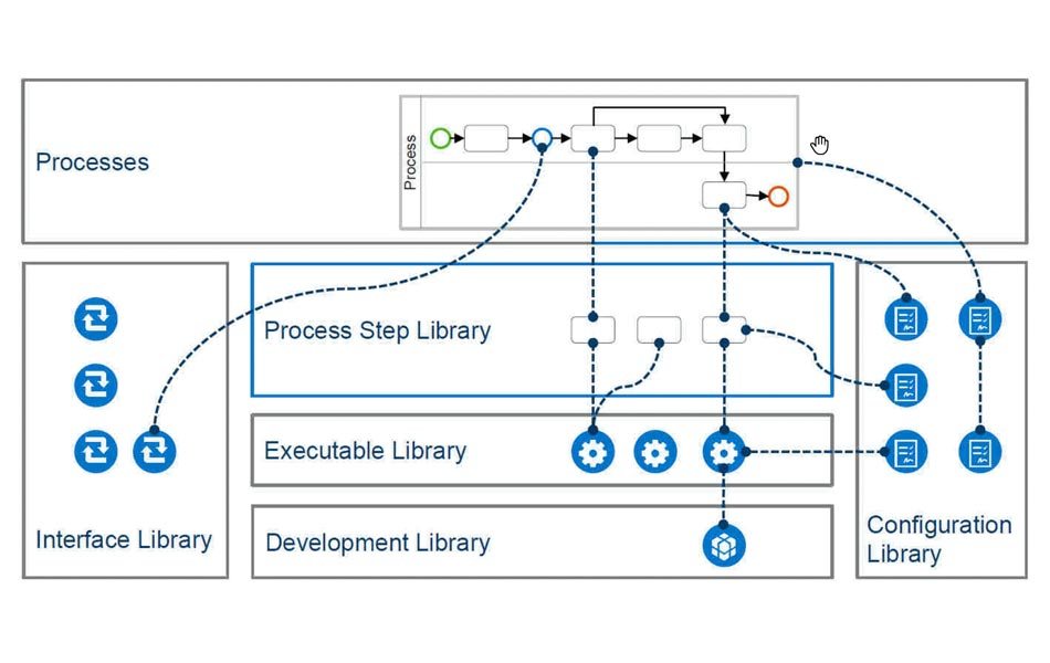 Process Libraries in SAP Solution Manager