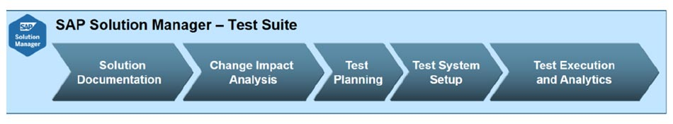 SAP Solution Manager Test Suite