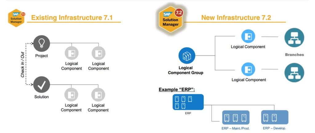 New Infrastructure in SAP Solution Manager 7.2