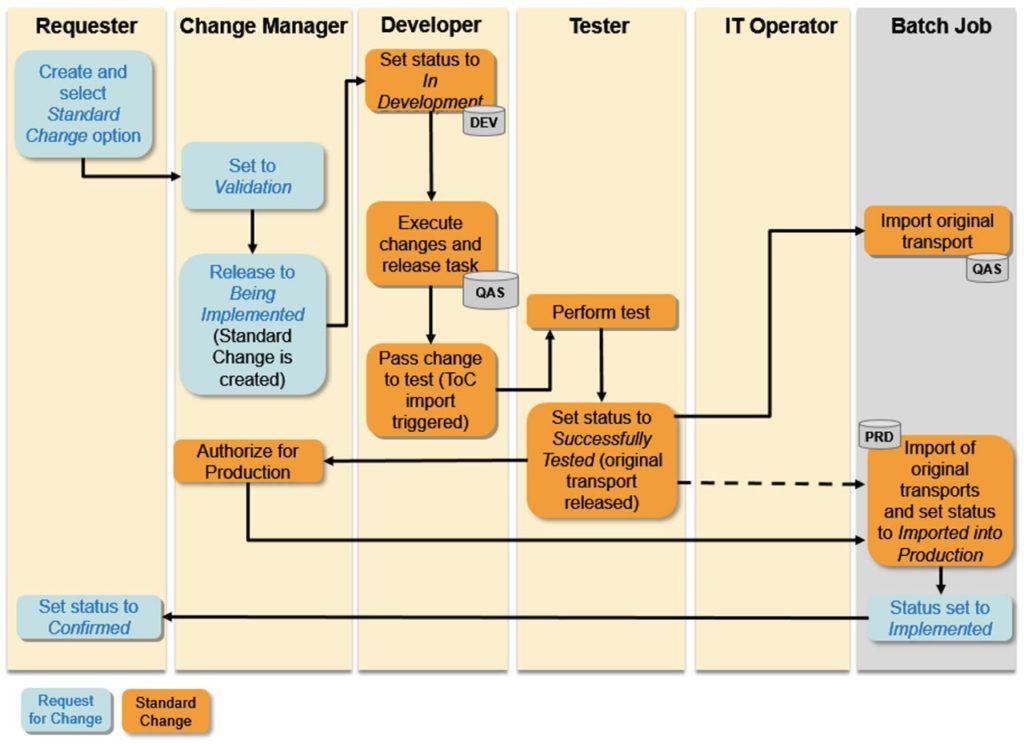 SAP ChaRM - Standard Changes Process