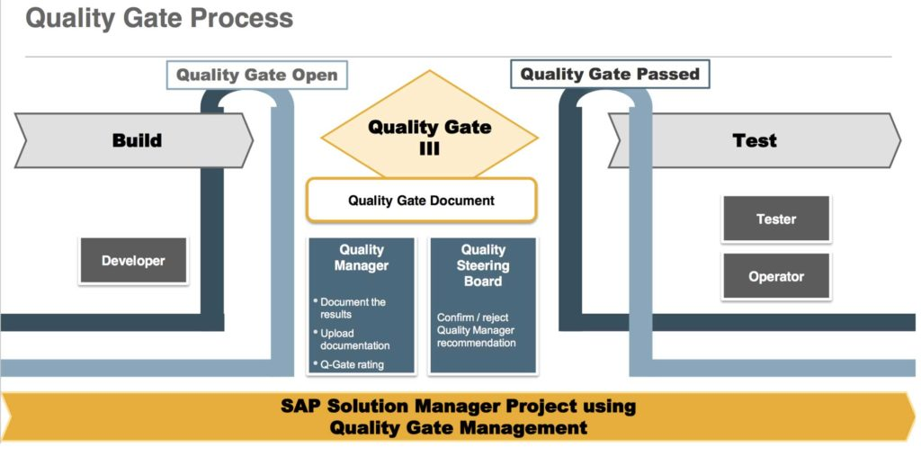 What is QGM Process?