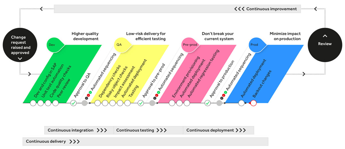 SAP Blog | How to get started with SAP DevOps