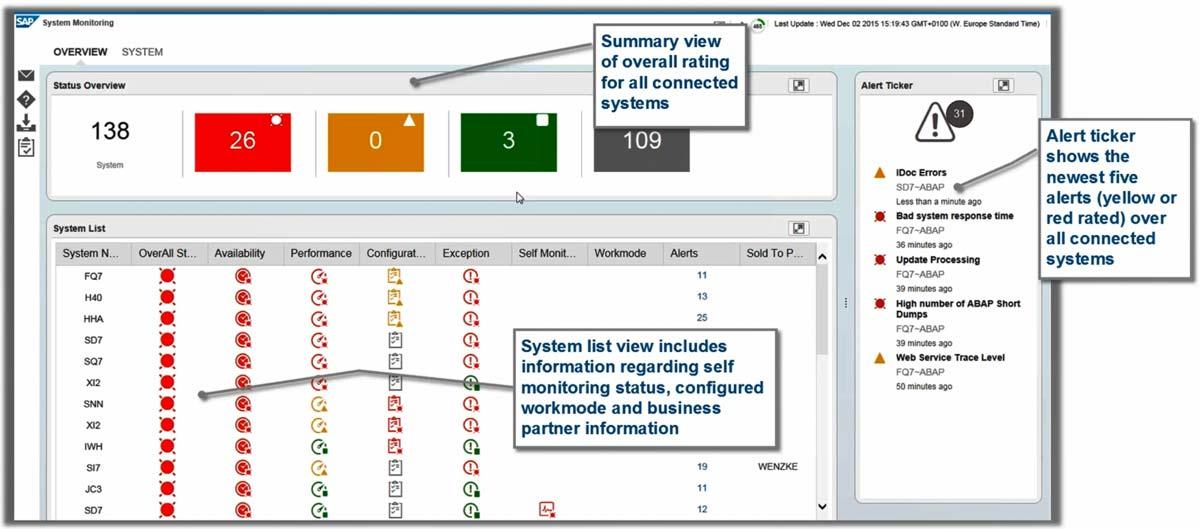 SAP Blog | Technical Monitoring – System, Process, Interface