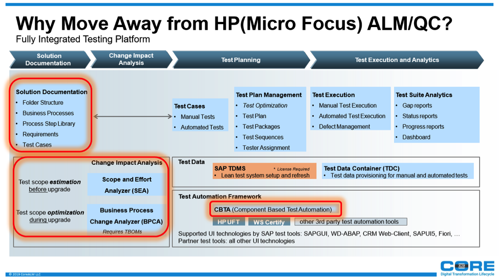 SAP Blog | Move Away from HP ALM to Test Suite